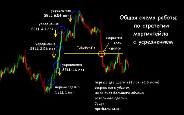 martingale strategii metoda handlu globe trader 5 - Estrategia Martingale, método de comercio ♠ Globe Trader
